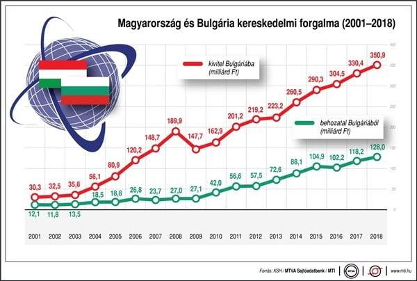 Magyar-bolgár államfői találkozó: uniós kérdések is szóba kerültek Magyar-bolgár államfői találkozó: uniós kérdések is szóba kerültek Magyarorsz  g   s Bulg  ria kereskedelmi forgalma 2001 2018