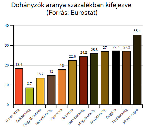 SZÍVNAK ÉS CSEMPÉSZNEK: Montenegróban van a legtöbb dohányos és cigarettacsempész SZÍVNAK ÉS CSEMPÉSZNEK: Montenegróban van a legtöbb dohányos és cigarettacsempész dohanyzo
