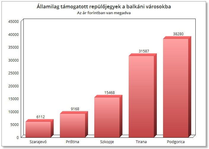 AJÁNDÉK: Állami támogatással repülhetnek a magyarok a Balkánra a Wizz Airral AJÁNDÉK: Állami támogatással repülhetnek a magyarok a Balkánra a Wizz Airral wizz air balkan pristina Skoplje Tirana Podgorica Sarajevo