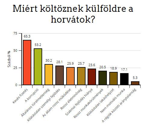 exsodus 4: a horvátok elsősorban az alacsony bérek és a korrupció miatt távoznak a hazájukból EXSODUS 4: A horvátok elsősorban az alacsony bérek és a korrupció miatt távoznak a hazájukból koltozes