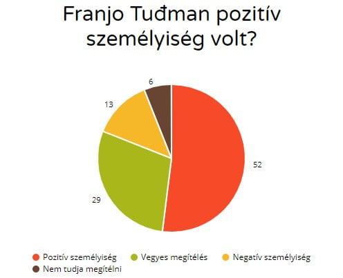 """huszadik ÉvfordulÓ: a """"tuđmani úton"""" halad-e horvátország? HUSZADIK ÉVFORDULÓ: A """"tuđmani úton"""" halad-e Horvátország? pozitiv szemelyiseg"""