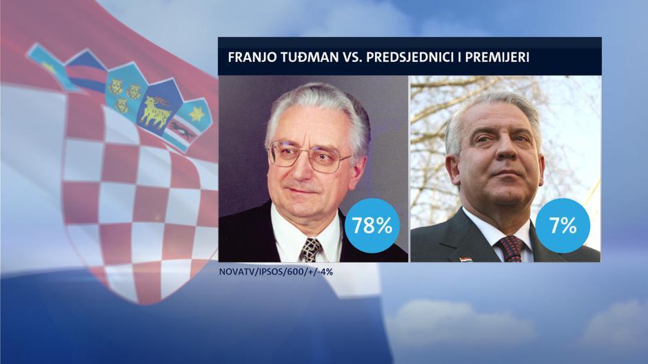"""huszadik ÉvfordulÓ: a """"tuđmani úton"""" halad-e horvátország? HUSZADIK ÉVFORDULÓ: A """"tuđmani úton"""" halad-e Horvátország? tudjman sanader"""