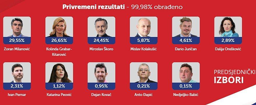 horvÁt elnÖkvÁlasztÁs: az első fordulót milanović nyerte, a másodikban grabar-kitarović az esélyesebb HORVÁT ELNÖKVÁLASZTÁS: Az első fordulót Milanović nyerte, a másodikban Grabar-Kitarović az esélyesebb horvat elnokvalasztas