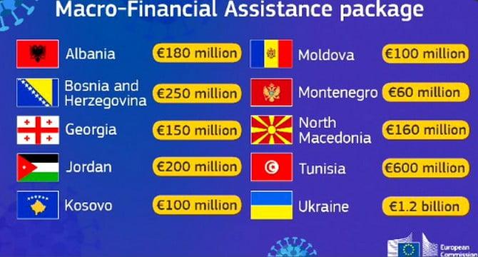 """""""KÖLCSÖNÖS"""" SEGÍTSÉG: Az Európai Bizottság üzleti alapra helyezte a szomszédos- és partnerországok megsegítését """"KÖLCSÖNÖS"""" SEGÍTSÉG: Az Európai Bizottság üzleti alapra helyezte a szomszédos- és partnerországok megsegítését makro seg  ts  g eur  pai uni"""