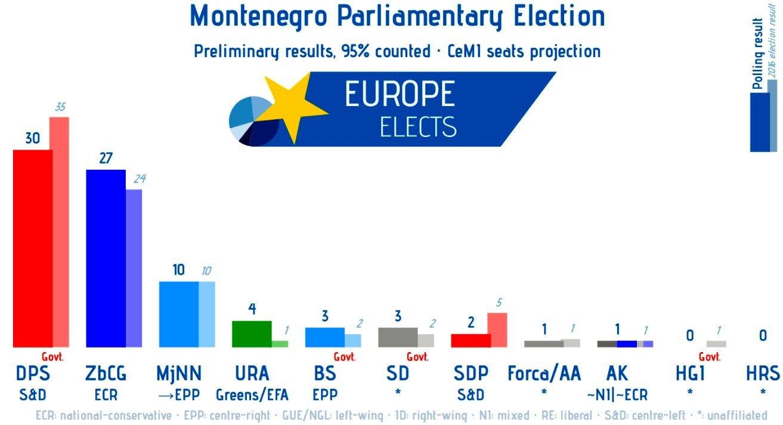 MEGSZÁMOLTÁK A SZAVAZATOKAT: Milo Đukanović pártja nyert, de mégsem győzött MEGSZÁMOLTÁK A SZAVAZATOKAT: Milo Đukanović pártja nyert, de mégsem győzött monteengro election