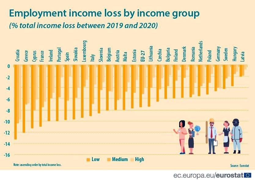 Eurostat, bérek csökkenése csoportonként AGGASZTÓ ADATOK: Horvátország az első helyen Európában a százezer lakosra jutó fertőzöttek számát tekintve AGGASZTÓ ADATOK: Horvátország az első helyen Európában a százezer lakosra jutó fertőzöttek számát tekintve Employment income loss by income group change btw 2019 2020