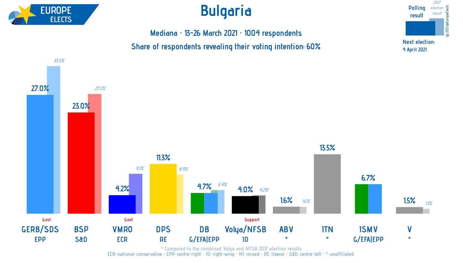 BANÁNKÖZTÁRSASÁG? Egy héttel a bolgár választások előtt sok kérdés megválaszolatlan bolgar elozetes