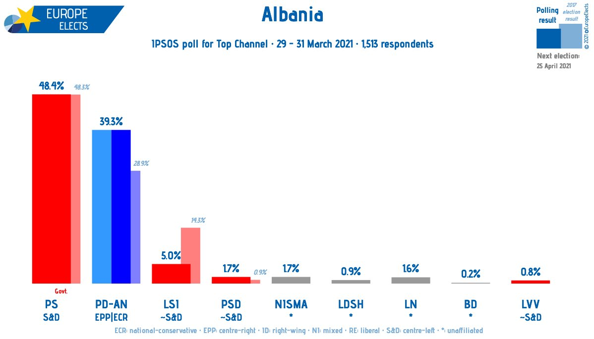 albán A FÉL ORSZÁG NEM SZAVAZHAT: 1,3 millió külföldön élő albán nem vehet részt az április 25-i választásokon EyfBABSW8AgLViZ