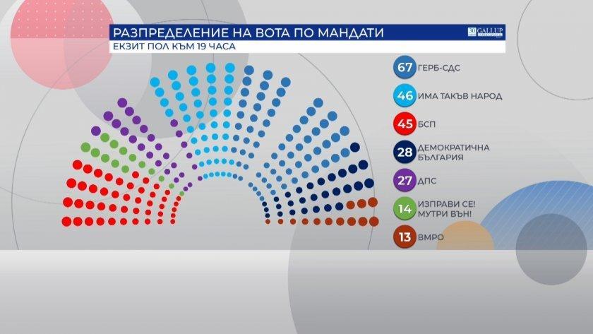 EXIT POLL: Boriszov pártja nyert, de a sovány győzelem mire lesz elég? cb432ee83032bd97edffc65c69f0d743