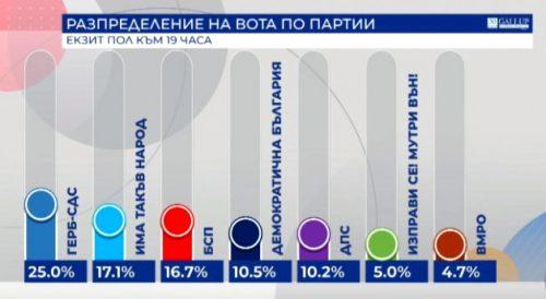 EXIT POLL: Boriszov pártja nyert, de a sovány győzelem mire lesz elég? galup 500x274