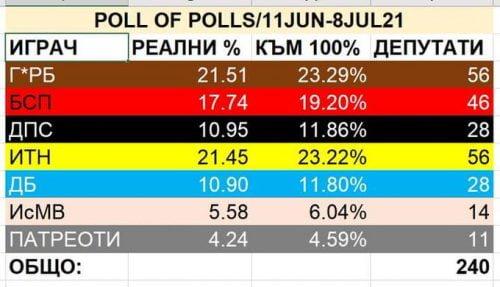 VOT: les eleccions parlamentàries búlgares comencen a Nova Zelanda i acaben a San Francisco bulgaria VOT: les eleccions parlamentàries búlgares comencen a Nova Zelanda i acaben a San Francisco E5ysJM WQAAcOga 500x287